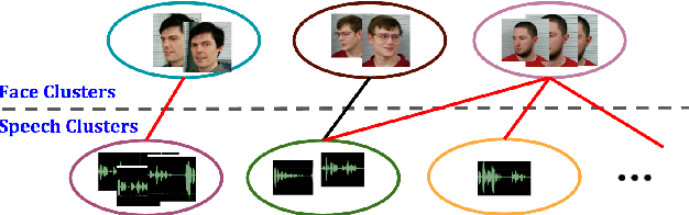 Figure 3 for Putting a Face to the Voice: Fusing Audio and Visual Signals Across a Video to Determine Speakers