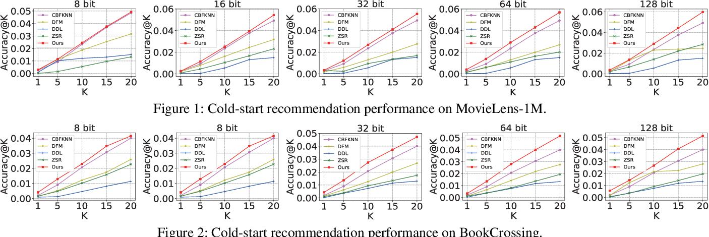 Figure 1 for Multi-Feature Discrete Collaborative Filtering for Fast Cold-start Recommendation