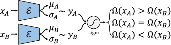 Figure 3 for Robust Conditional GAN from Uncertainty-Aware Pairwise Comparisons