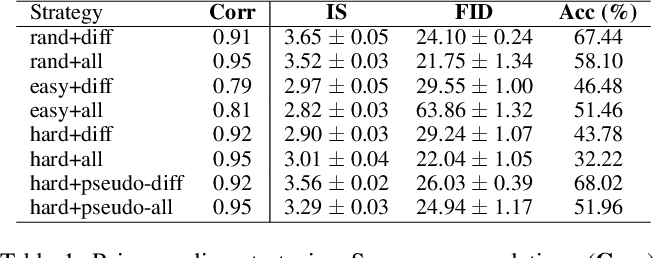 Figure 2 for Robust Conditional GAN from Uncertainty-Aware Pairwise Comparisons