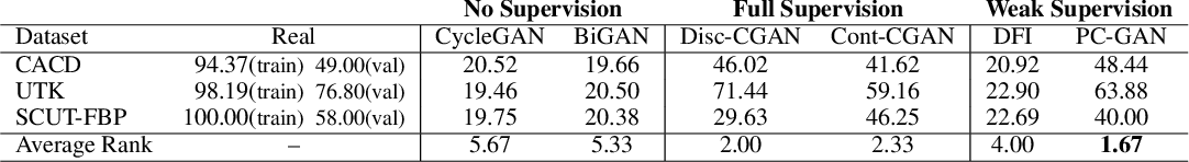 Figure 4 for Robust Conditional GAN from Uncertainty-Aware Pairwise Comparisons