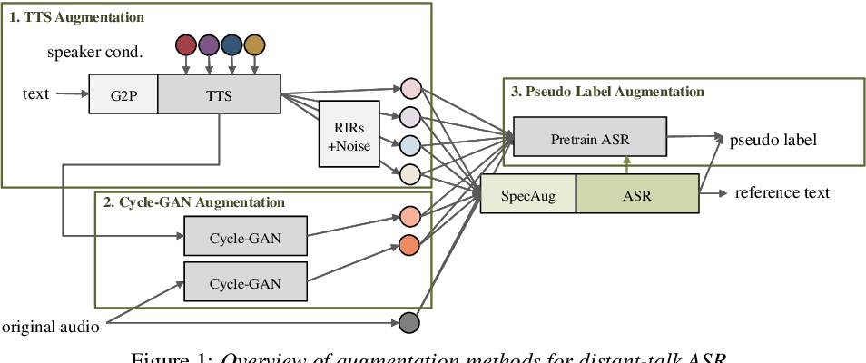 Figure 1 for Data Augmentation Methods for End-to-end Speech Recognition on Distant-Talk Scenarios