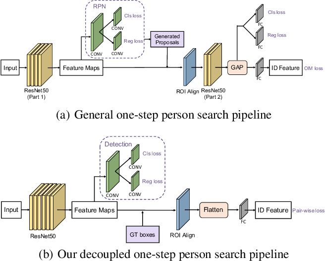 Figure 3 for Decoupled and Memory-Reinforced Networks: Towards Effective Feature Learning for One-Step Person Search