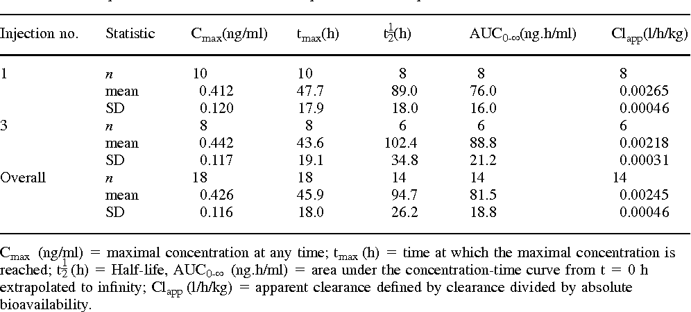 Table III. Descriptive statistics of the FSH-CTP pharmacokinetic parameters
