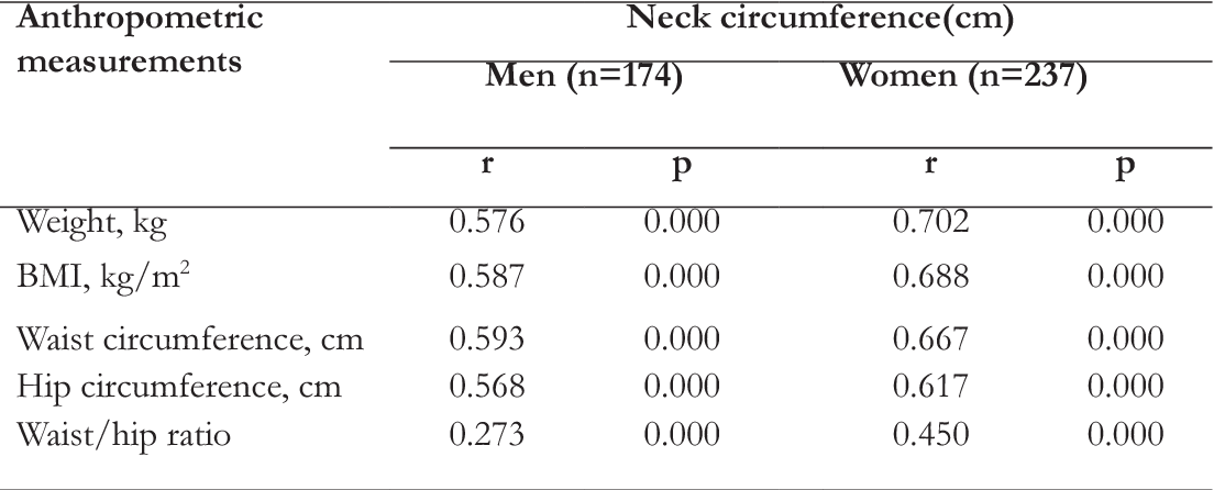 Is Neck Circumference Measurement An Indicator For Abdominal Obesity