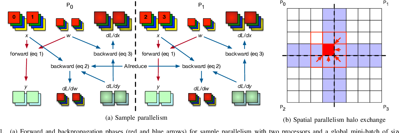 Figure 1 for Improving Strong-Scaling of CNN Training by Exploiting Finer-Grained Parallelism