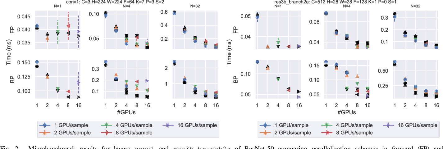 Figure 2 for Improving Strong-Scaling of CNN Training by Exploiting Finer-Grained Parallelism