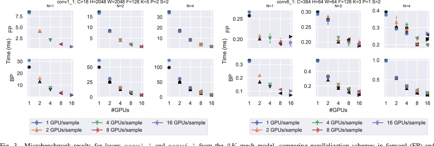 Figure 3 for Improving Strong-Scaling of CNN Training by Exploiting Finer-Grained Parallelism