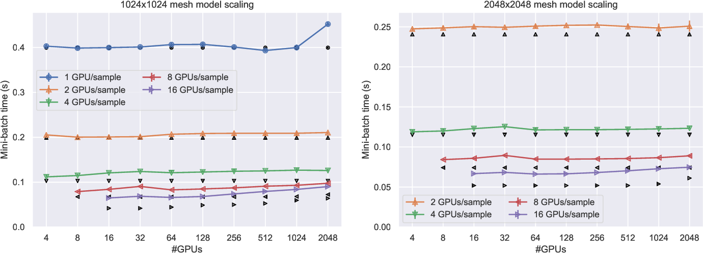 Figure 4 for Improving Strong-Scaling of CNN Training by Exploiting Finer-Grained Parallelism