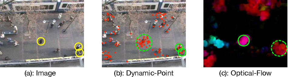 Figure 3 for AutoTrajectory: Label-free Trajectory Extraction and Prediction from Videos using Dynamic Points