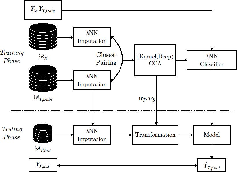 Figure 1 for Transfer learning to enhance amenorrhea status prediction in cancer and fertility data with missing values