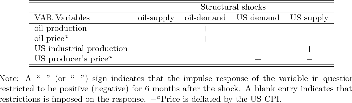 PDF] Oil and the Macroeconomy: A Structural VAR Analysis