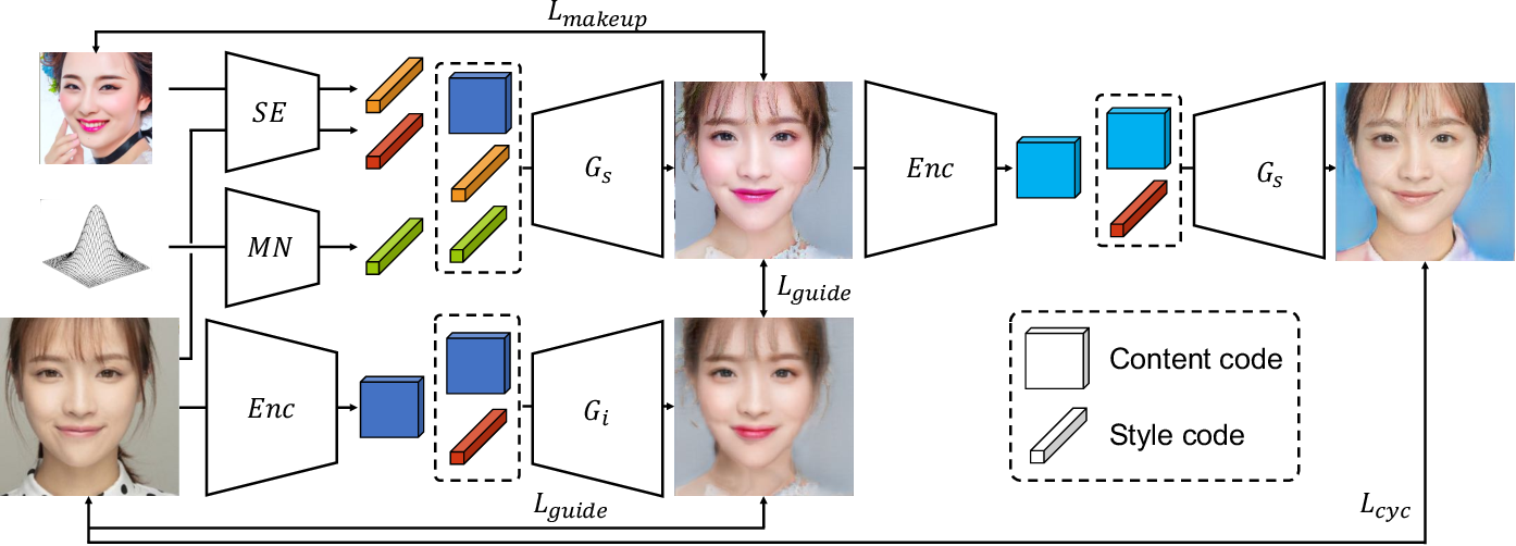 Figure 2 for SLGAN: Style- and Latent-guided Generative Adversarial Network for Desirable Makeup Transfer and Removal