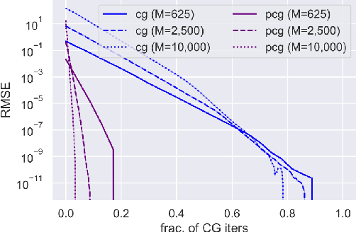 Figure 2 for Hierarchical Inducing Point Gaussian Process for Inter-domain Observations
