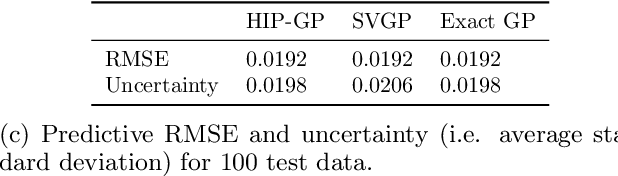 Figure 3 for Hierarchical Inducing Point Gaussian Process for Inter-domain Observations