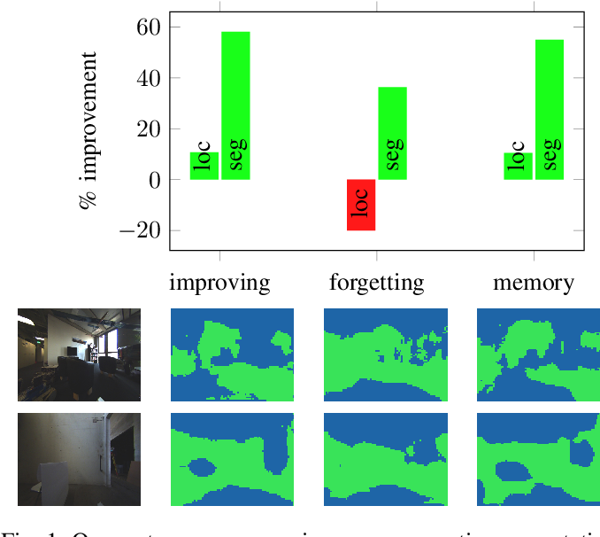 Figure 1 for Self-Improving Semantic Perception on a Construction Robot