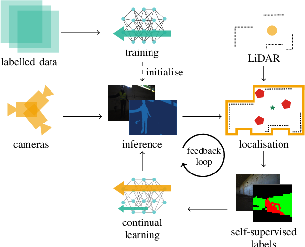 Figure 2 for Self-Improving Semantic Perception on a Construction Robot