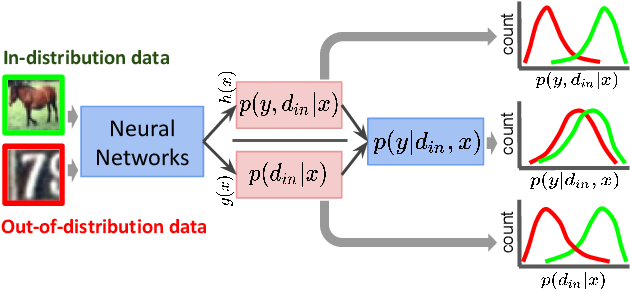 Figure 1 for Generalized ODIN: Detecting Out-of-distribution Image without Learning from Out-of-distribution Data