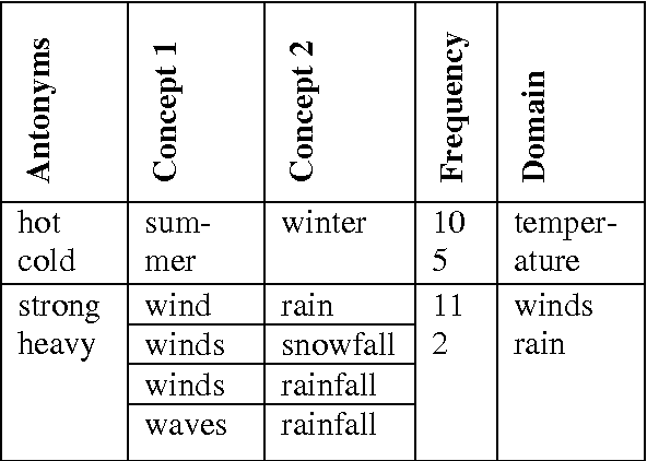 Table 3 From On The Use Of Antonyms And Synonyms From A Domain