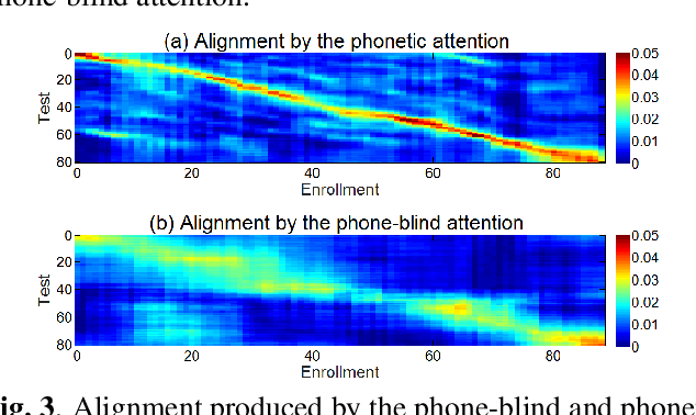 Figure 4 for Phonetic-attention scoring for deep speaker features in speaker verification