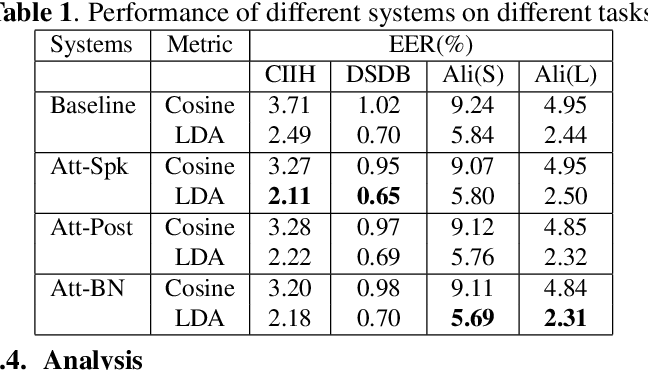 Figure 2 for Phonetic-attention scoring for deep speaker features in speaker verification