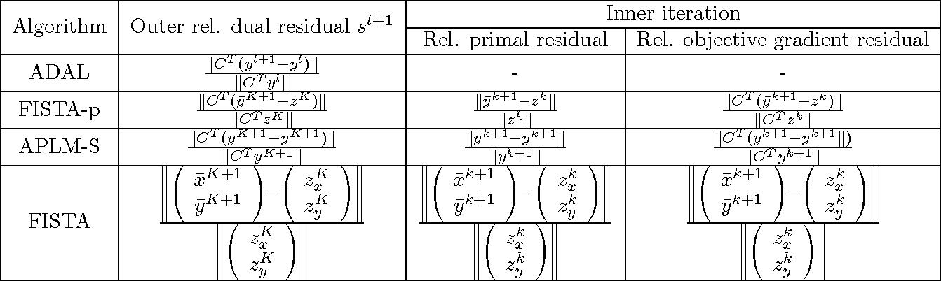 Figure 1 for Structured Sparsity via Alternating Direction Methods