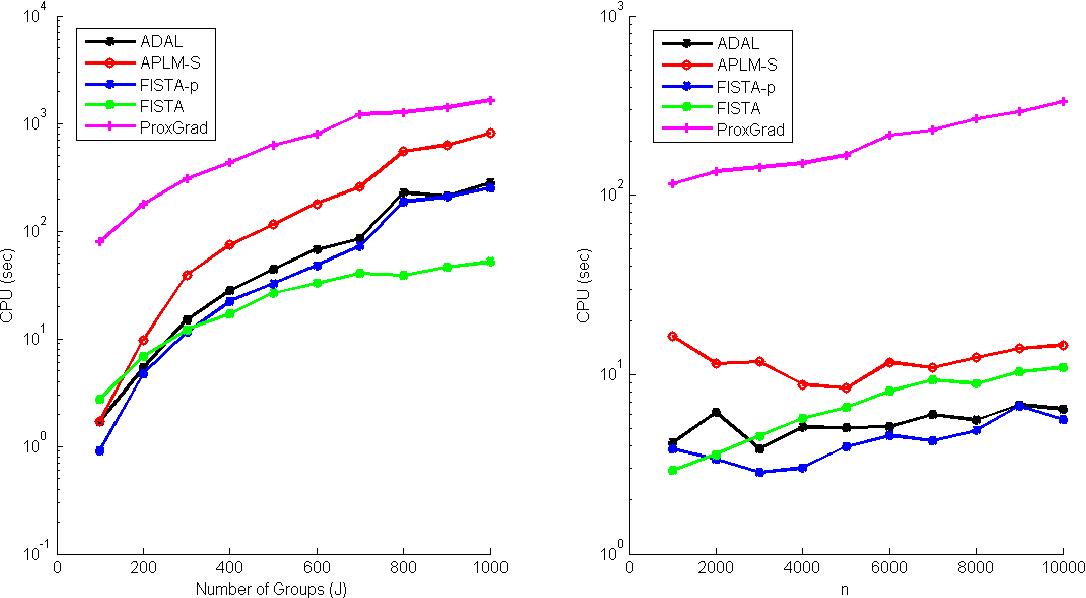 Figure 2 for Structured Sparsity via Alternating Direction Methods