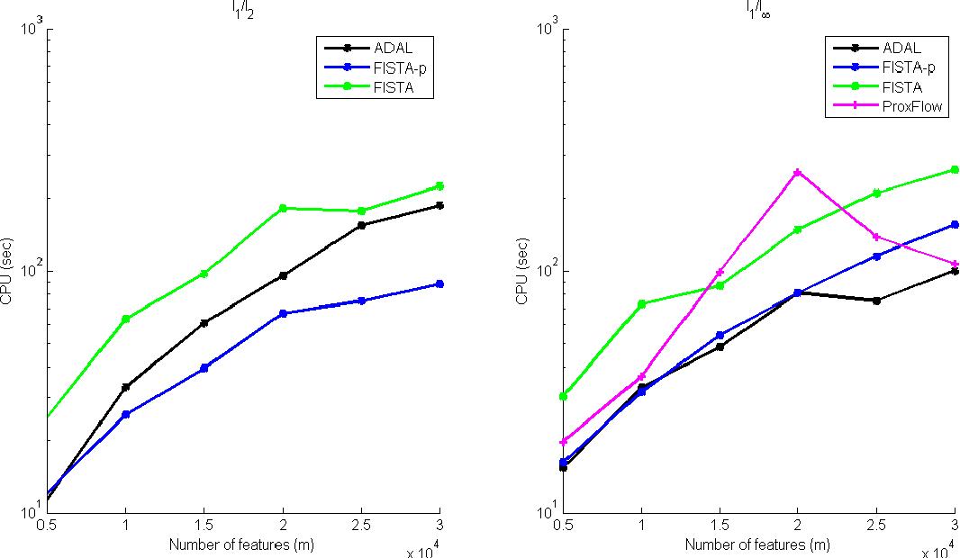 Figure 3 for Structured Sparsity via Alternating Direction Methods