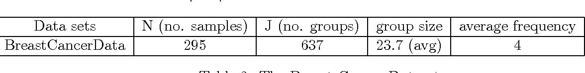 Figure 4 for Structured Sparsity via Alternating Direction Methods