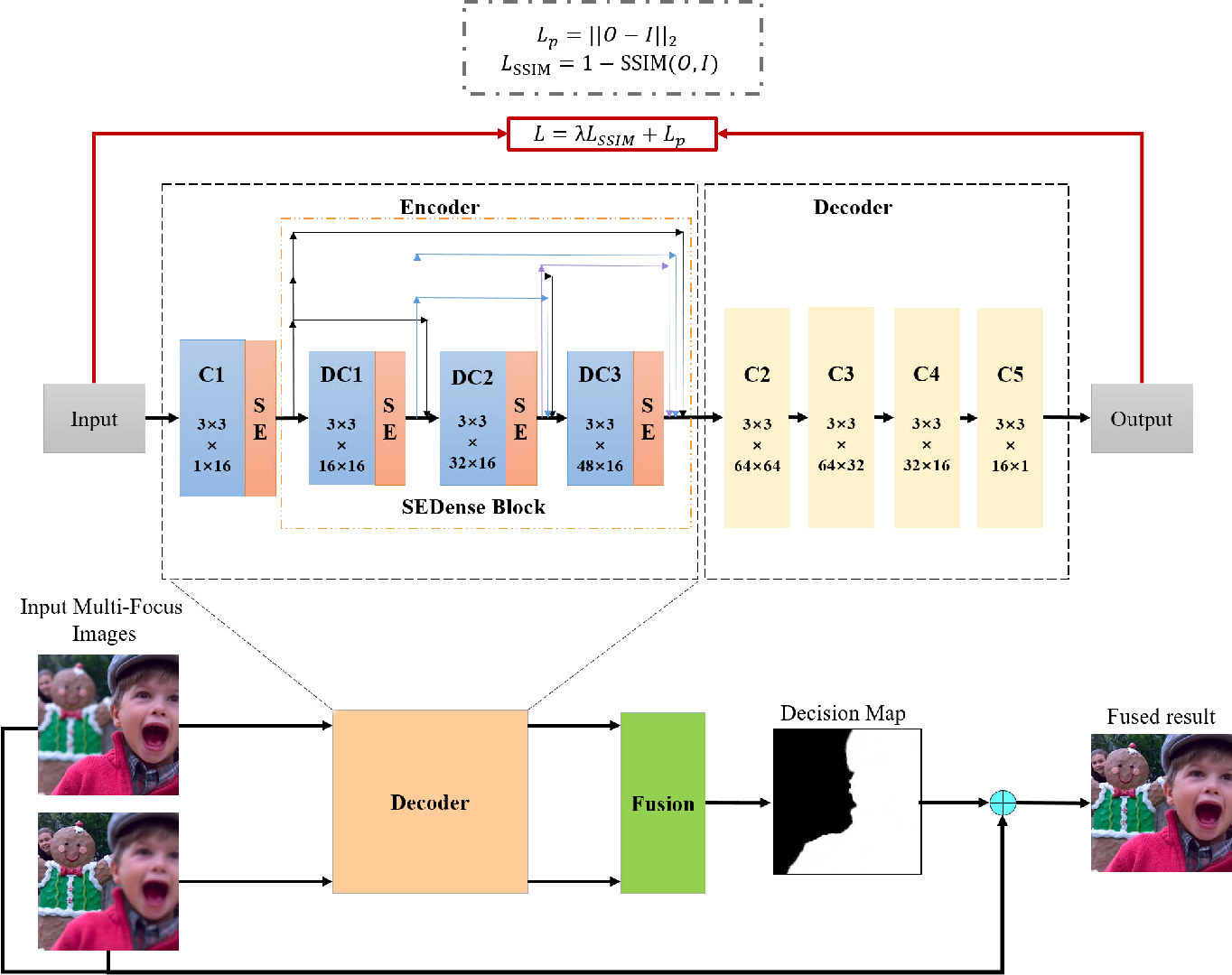 Figure 1 for SESF-Fuse: An Unsupervised Deep Model for Multi-Focus Image Fusion