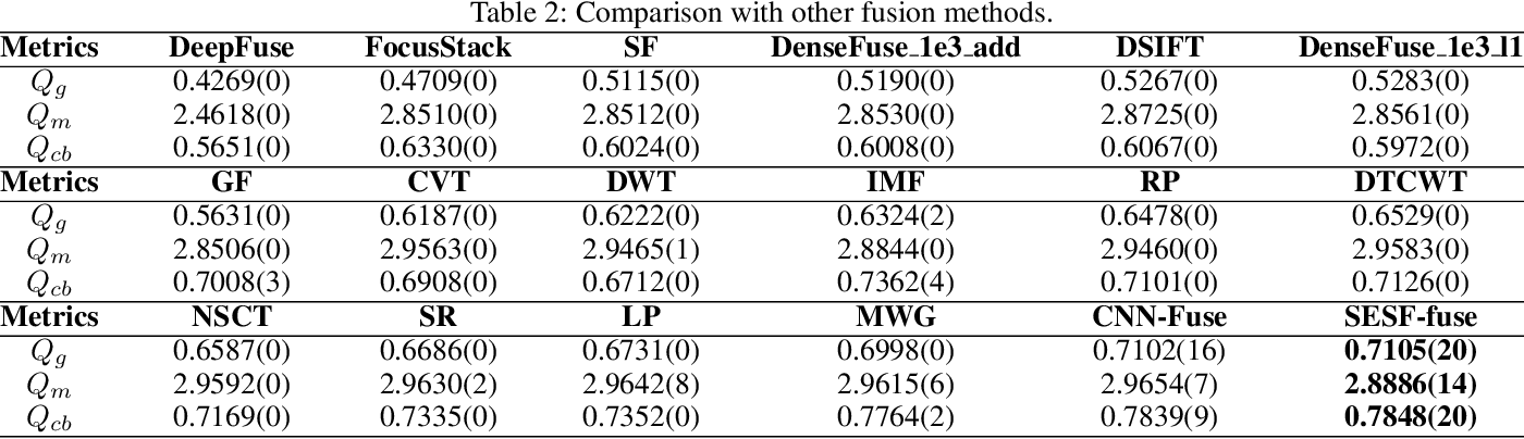 Figure 4 for SESF-Fuse: An Unsupervised Deep Model for Multi-Focus Image Fusion