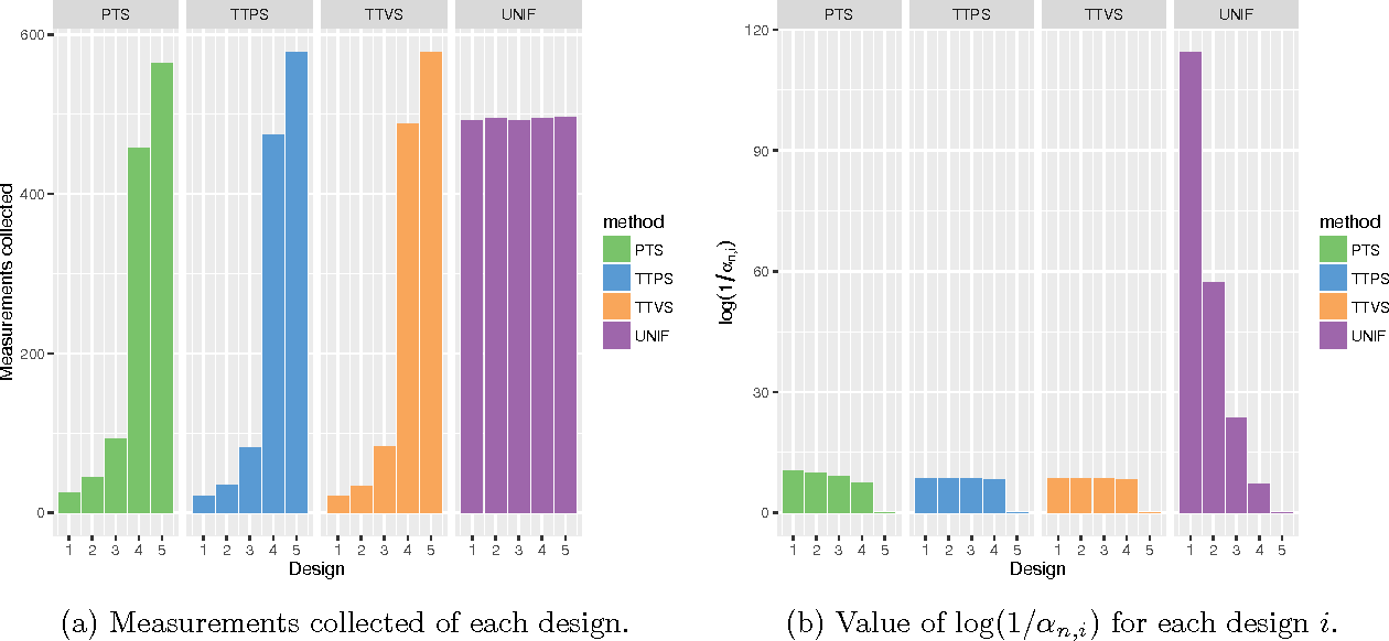 Figure 2 for Simple Bayesian Algorithms for Best Arm Identification