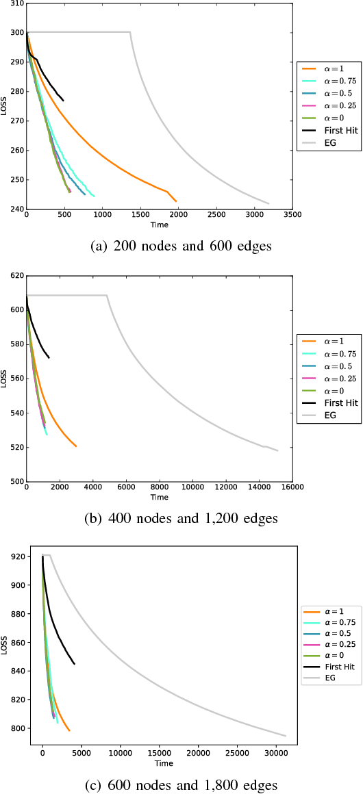 Figure 2 for Best-Choice Edge Grafting for Efficient Structure Learning of Markov Random Fields