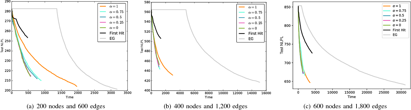 Figure 3 for Best-Choice Edge Grafting for Efficient Structure Learning of Markov Random Fields