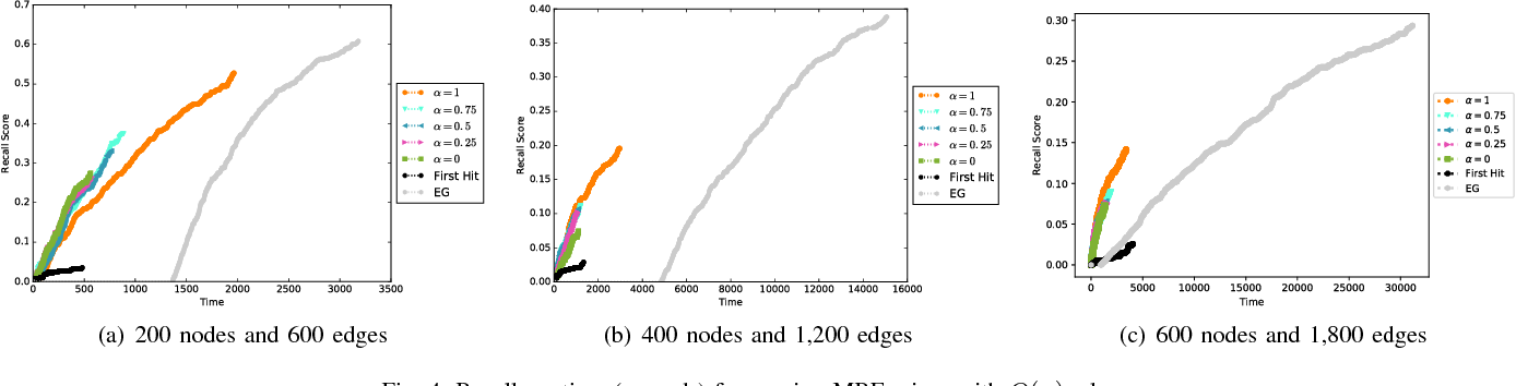 Figure 4 for Best-Choice Edge Grafting for Efficient Structure Learning of Markov Random Fields
