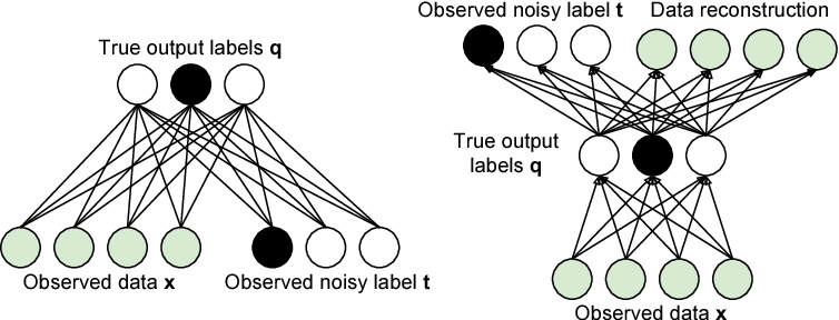Figure 1 for Training Deep Neural Networks on Noisy Labels with Bootstrapping