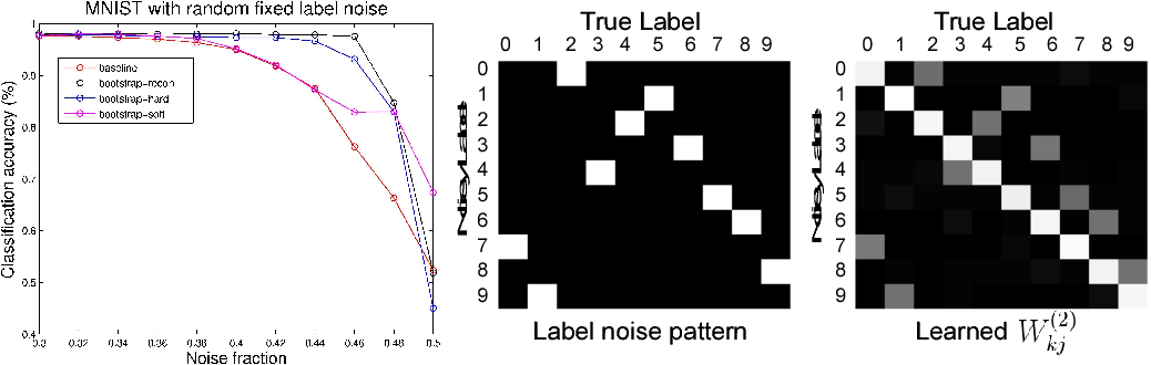 Figure 3 for Training Deep Neural Networks on Noisy Labels with Bootstrapping