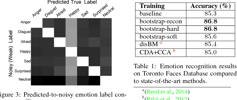 Figure 2 for Training Deep Neural Networks on Noisy Labels with Bootstrapping