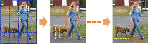 Figure 1 for G-CNN: an Iterative Grid Based Object Detector