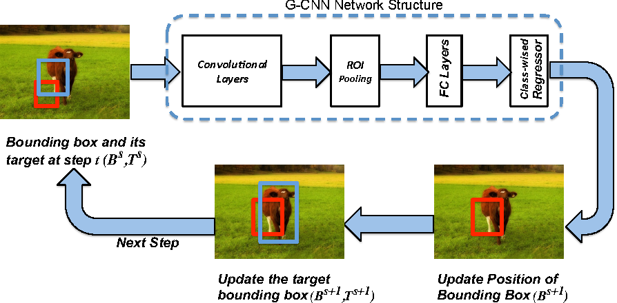 Figure 3 for G-CNN: an Iterative Grid Based Object Detector