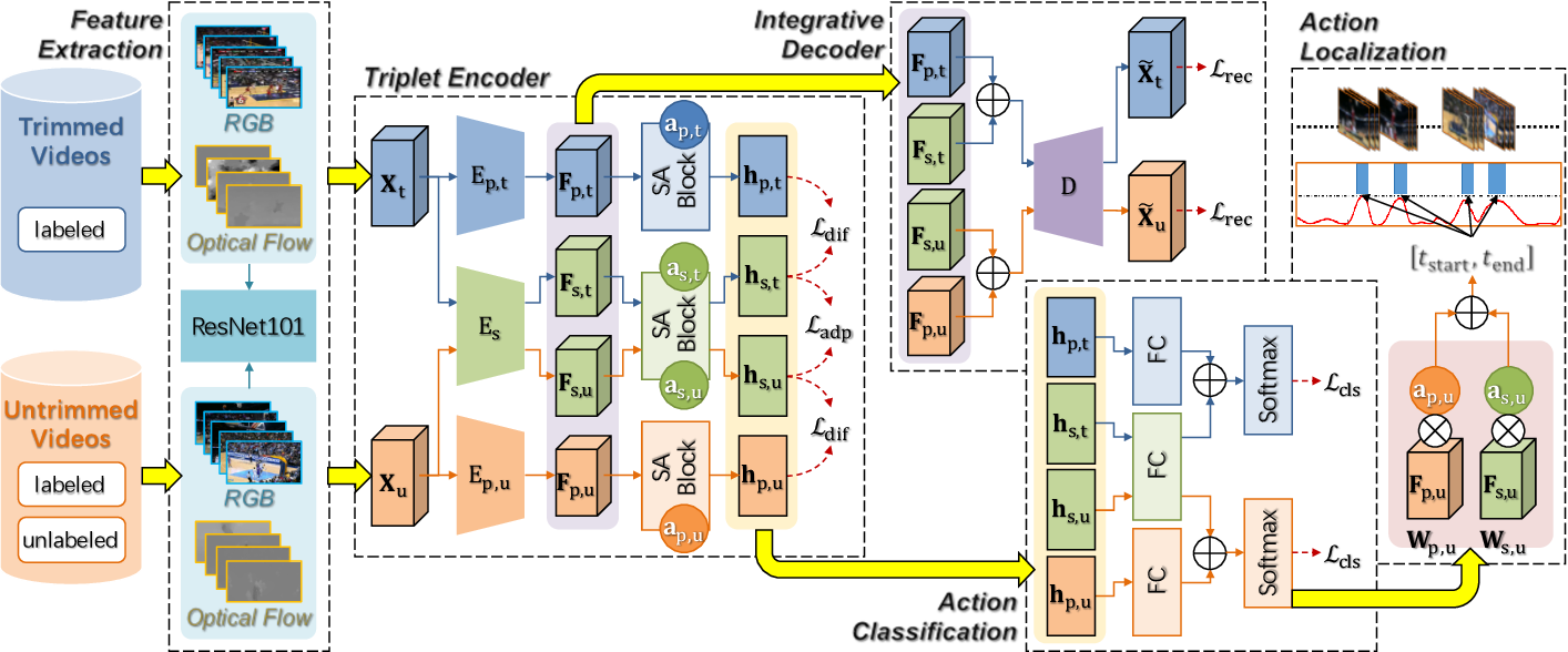 Figure 2 for AdapNet: Adaptability Decomposing Encoder-Decoder Network for Weakly Supervised Action Recognition and Localization
