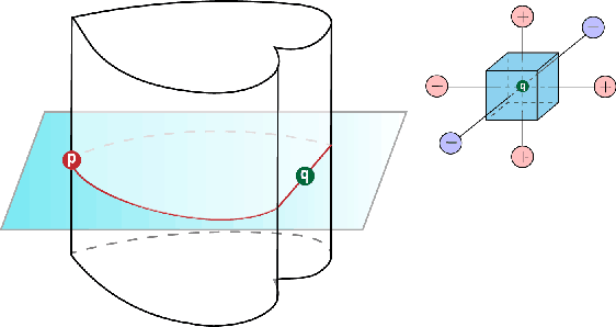Figure 3 for Caging Loops in Shape Embedding Space: Theory and Computation