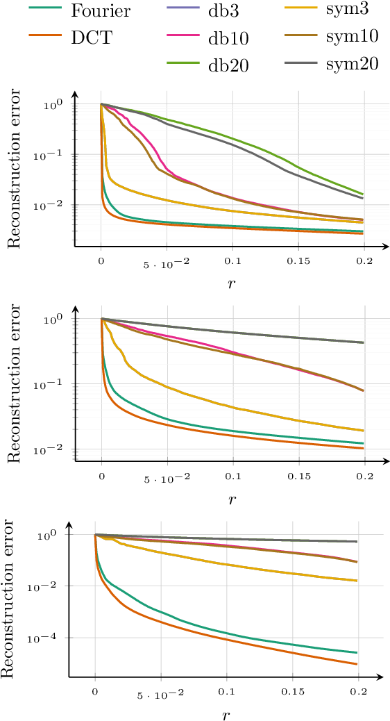 Figure 4 for Fast reconstruction of atomic-scale STEM-EELS images from sparse sampling