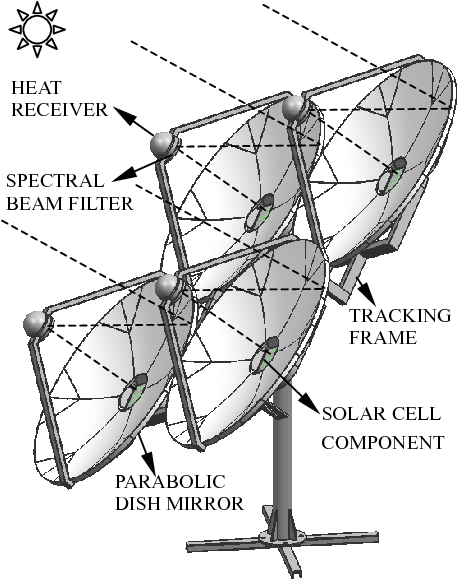 Figure 1 From Modeling For Two Stage Dish Concentrating Spectral