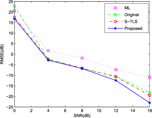 A Sparse-Based Approach for DOA Estimation and Array Calibration in