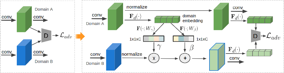 Figure 1 for Adapting Object Detectors with Conditional Domain Normalization