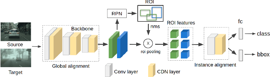 Figure 3 for Adapting Object Detectors with Conditional Domain Normalization