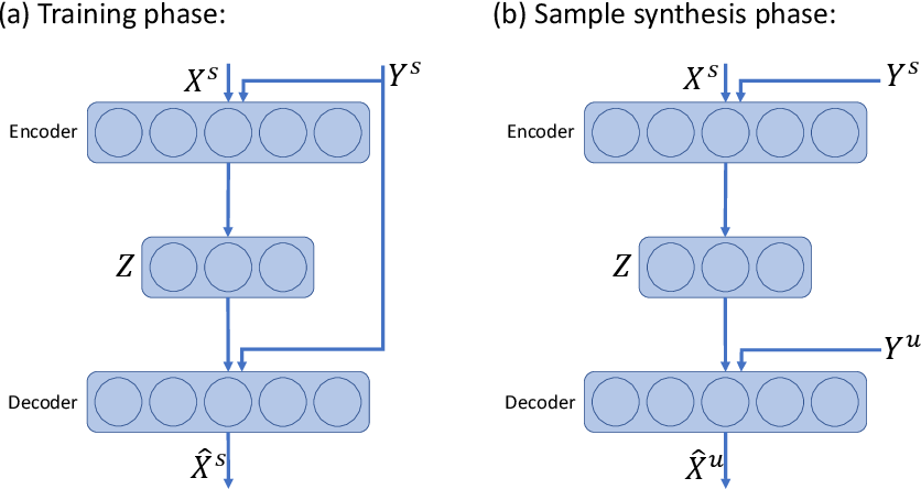 Figure 3 for Delta-encoder: an effective sample synthesis method for few-shot object recognition