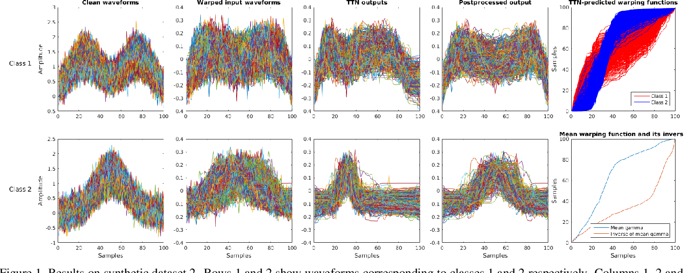 Figure 2 for Temporal Transformer Networks: Joint Learning of Invariant and Discriminative Time Warping