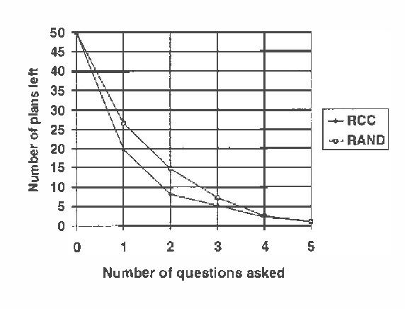 Figure 1 for Problem-Focused Incremental Elicitation of Multi-Attribute Utility Models